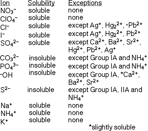BEHS AP Chem Chapter 4 – Solubility Rules Worksheet